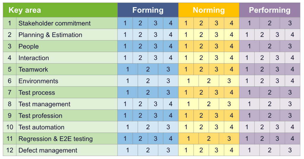 TI4Agile: testverbetering in Agile omgevingen - matrix met 12 Key area's