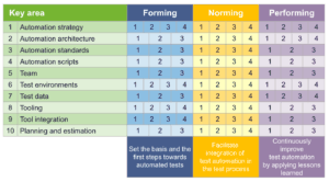 TI4Automation: testverbetering voor testautomatisering - matrix met 10 Key area's