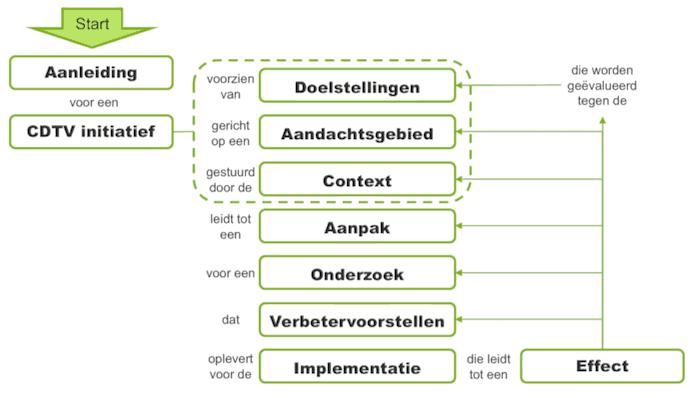 Schema context driven (test)verbetering