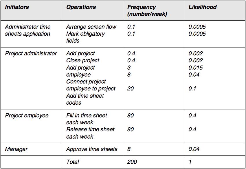 operational profile